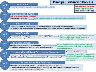 Principal Evaluation Process