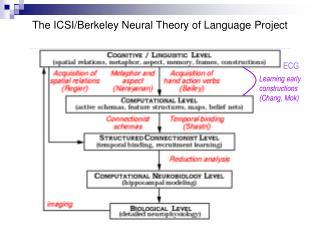The ICSI