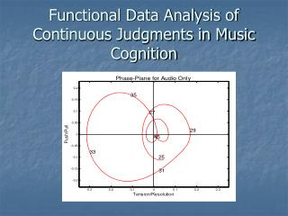 Functional Data Analysis of Continuous Judgments in Music Cognition