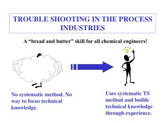 TROUBLE SHOOTING IN THE PROCESS INDUSTRIES