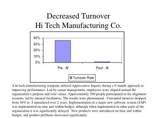 Decreased Turnover  Hi Tech Manufacturing Co.