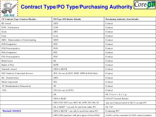Contract Type