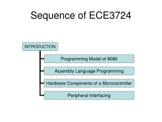 Sequence of ECE3724