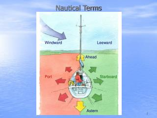 Nautical Terms