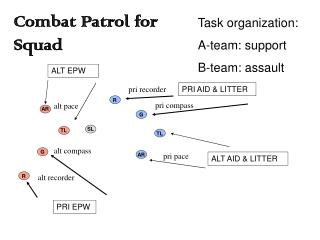 Task organization: A-team: support B-team: assault