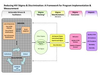 Reducing HIV Stigma  Discrimination: A Framework for Program Implementation  Measurement