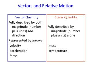 Vectors and Relative Motion