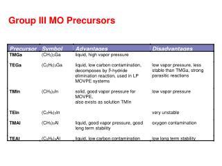 Group III MO Precursors