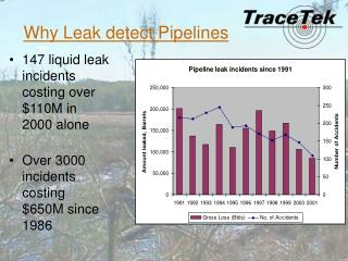Why Leak detect Pipelines