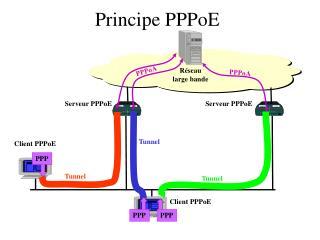 Principe PPPoE