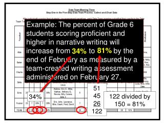 Example: The percent of Grade 6 students scoring proficient and higher in narrative writing will increase from 34 to 81