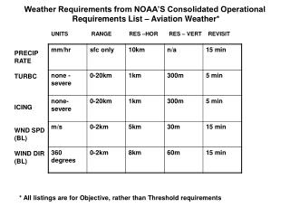 Weather Requirements from NOAA S Consolidated Operational  Requirements List   Aviation Weather
