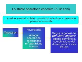 Lo stadio operatorio concreto 7-12 anni