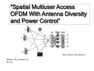 Spatial Multiuser Access OFDM With Antenna Diversity and Power Control