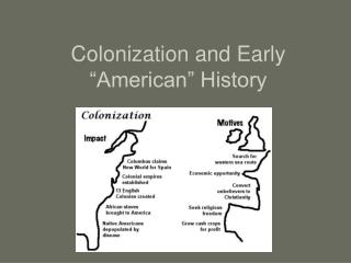 Colonization and Early  American  History