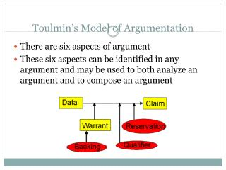 Toulmin s Model of Argumentation