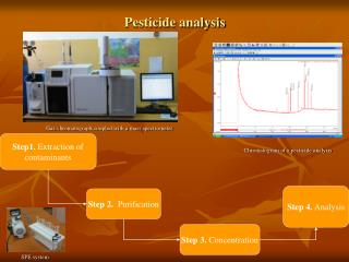 Pesticide analysis
