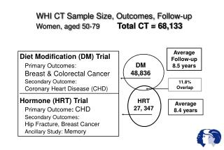 WHI CT Sample Size, Outcomes, Follow-up Women, aged 50-79         Total CT  68,133