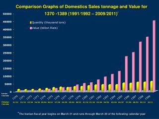 Comparison Graphs of Domestics Sales tonnage and Value for 1370 -1389 1991