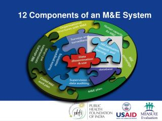 12 Components of an ME System