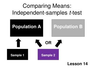Comparing Means: Independent-samples t-test