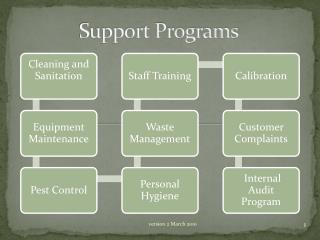 Support Programs