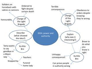 IDEA: power and authority