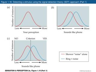 Figure 1.16  Detecting a stimulus using the signal detection theory SDT approach Part 1