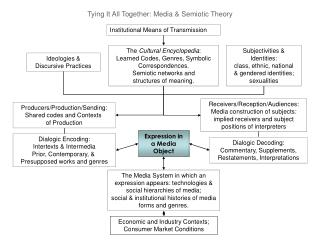Tying It All Together: Media  Semiotic Theory