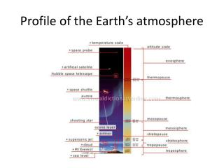 Profile of the Earth s atmosphere