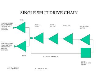 SINGLE SPLIT DRIVE CHAIN