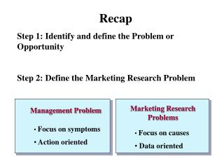 Recap Step 1: Identify and define the Problem or Opportunity  Step 2: Define the Marketing Research Problem
