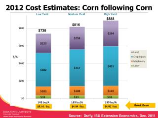2012 Cost Estimates: Corn following Corn