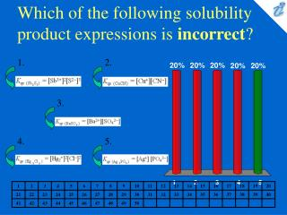 Which of the following solubility product expressions is incorrect