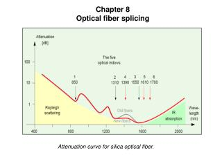Chapter 8 Optical fiber splicing