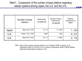 Table1: Comparison of the number of base stations regarding