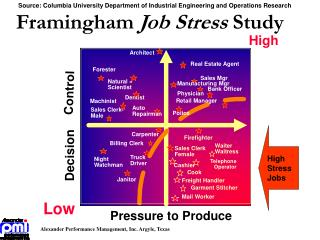 Framingham Job Stress Study