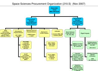 Space Sciences Procurement Organization 210.S Nov 2007