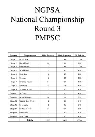 NGPSA National Championship Round 3 PMPSC
