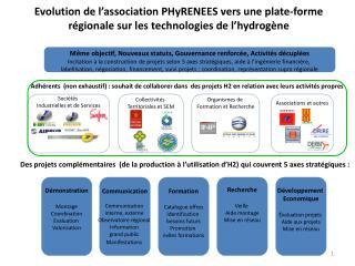 Evolution de l association PHyRENEES vers une plate-forme r gionale sur les technologies de l hydrog ne
