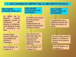 1. LES CAUSES DU D FICIT DE LA S CURIT  SOCIALE