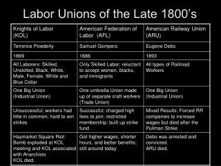 Labor Unions of the Late 1800 s