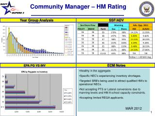 Community Manager   HM Rating