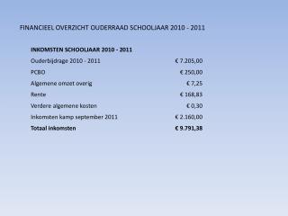 FINANCIEEL OVERZICHT OUDERRAAD SCHOOLJAAR 2010 - 2011