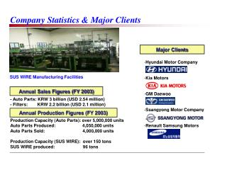 Company Statistics  Major Clients