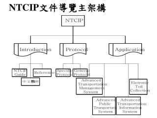 NTCIP
