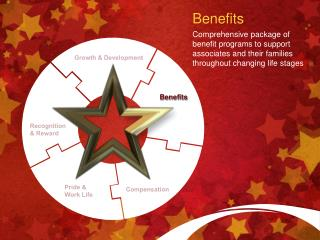 Benefits Comprehensive package of benefit programs to support associates and their families throughout changing life sta