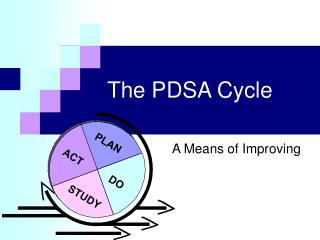 The PDSA Cycle