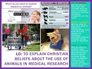 Christian attitudes towards animal testing