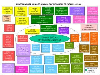 ENG101, ENG102 Introduction to English I  II